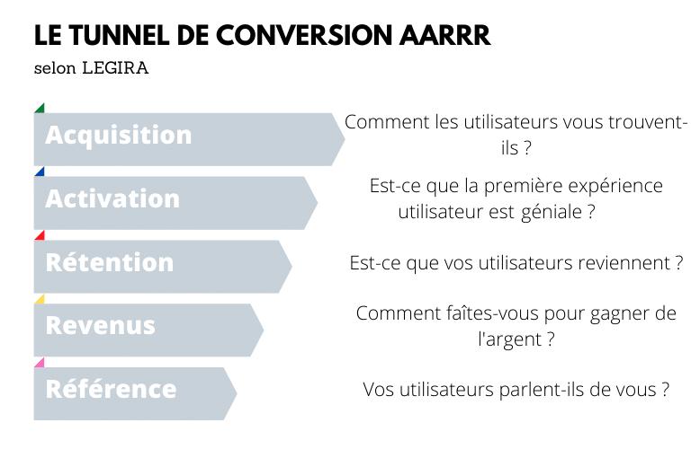 Growth Hacking tunnel de conversion AARRR
